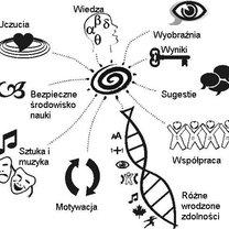 Pomoce wizualne w nauce