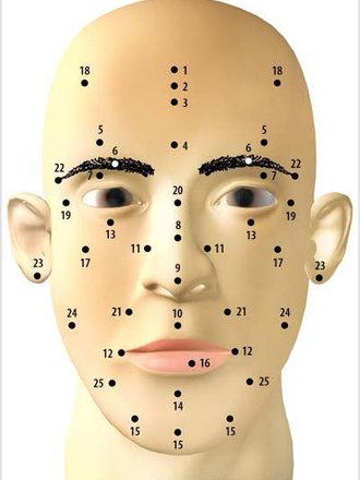 mapa pieprzyków na twarzy
