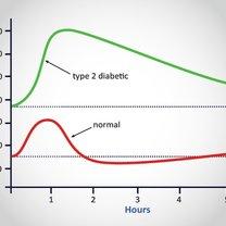 krzywa cukrowa